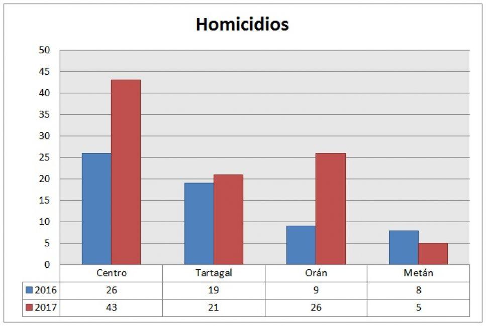Preocupan las cifras de homicidios: Capital registró 43 y Orán pasó de 9 a 26