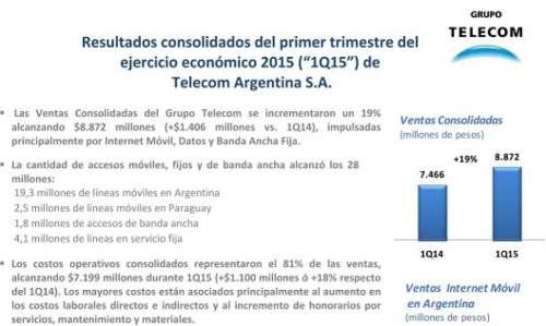 Las Ventas de Telecom se incrementaron en $1406 millones