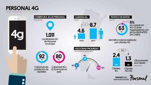 Personal sigue creciendo: más de 1000 localidades con cobertura 4G