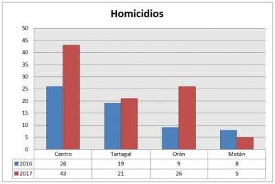 Homicidios en 2017: Capital registró 43 y Orán pasó de 9 a 26